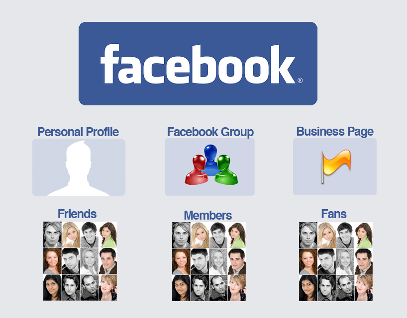 profilegrouppage
