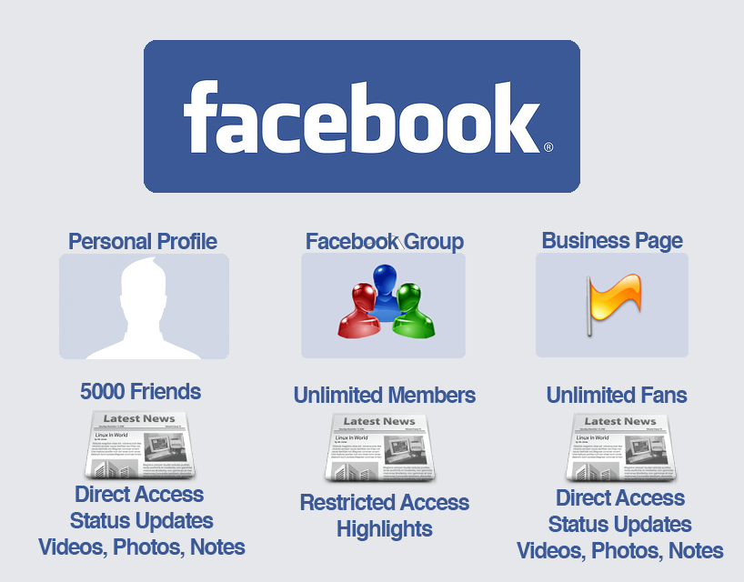 how to create a personal page on facebook